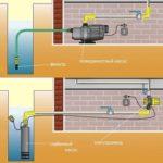 Разница в установке поверхностного и погружного насоса